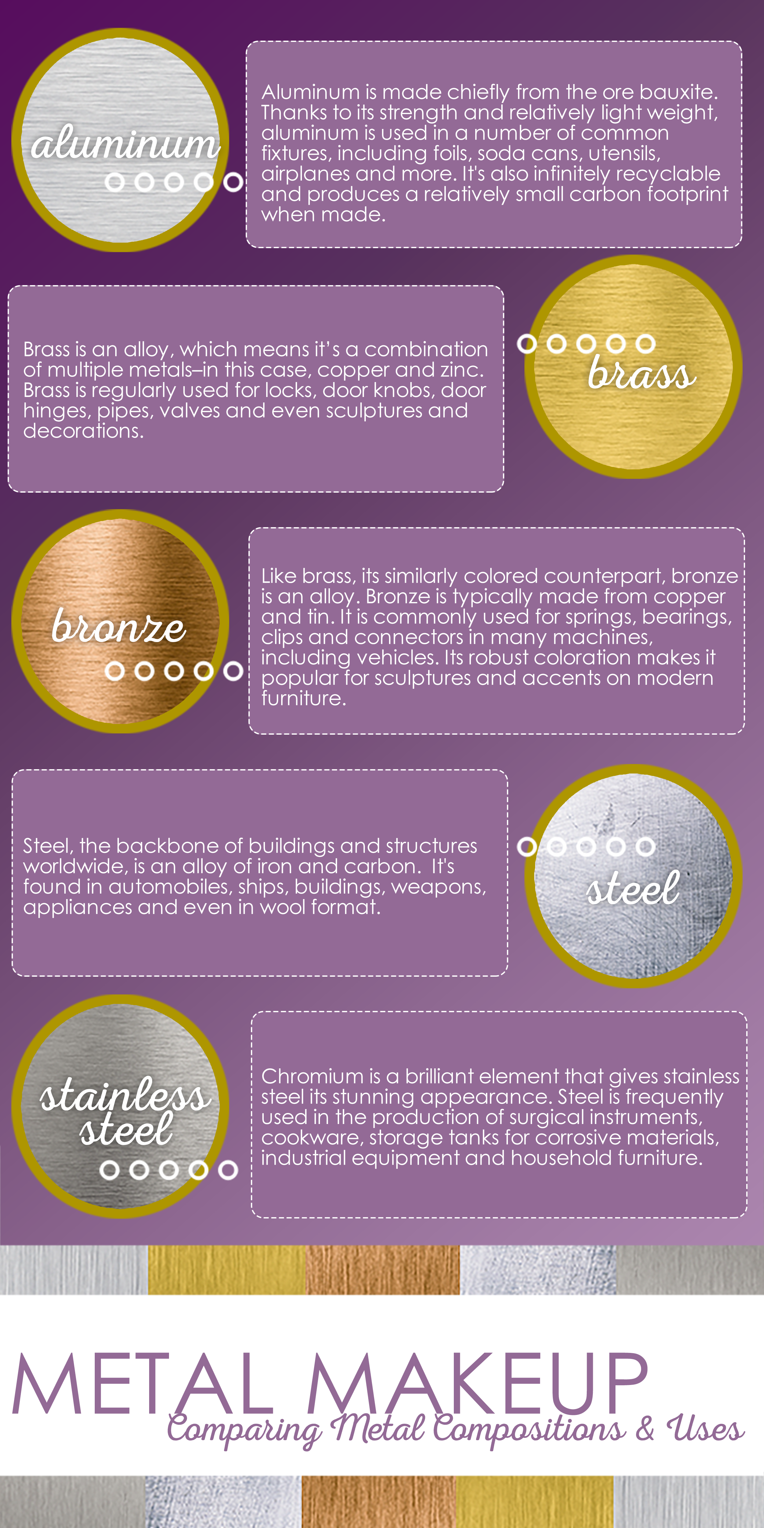Infographic describing the make-up of aluminum, brass, bronze, steel, and stainless steel