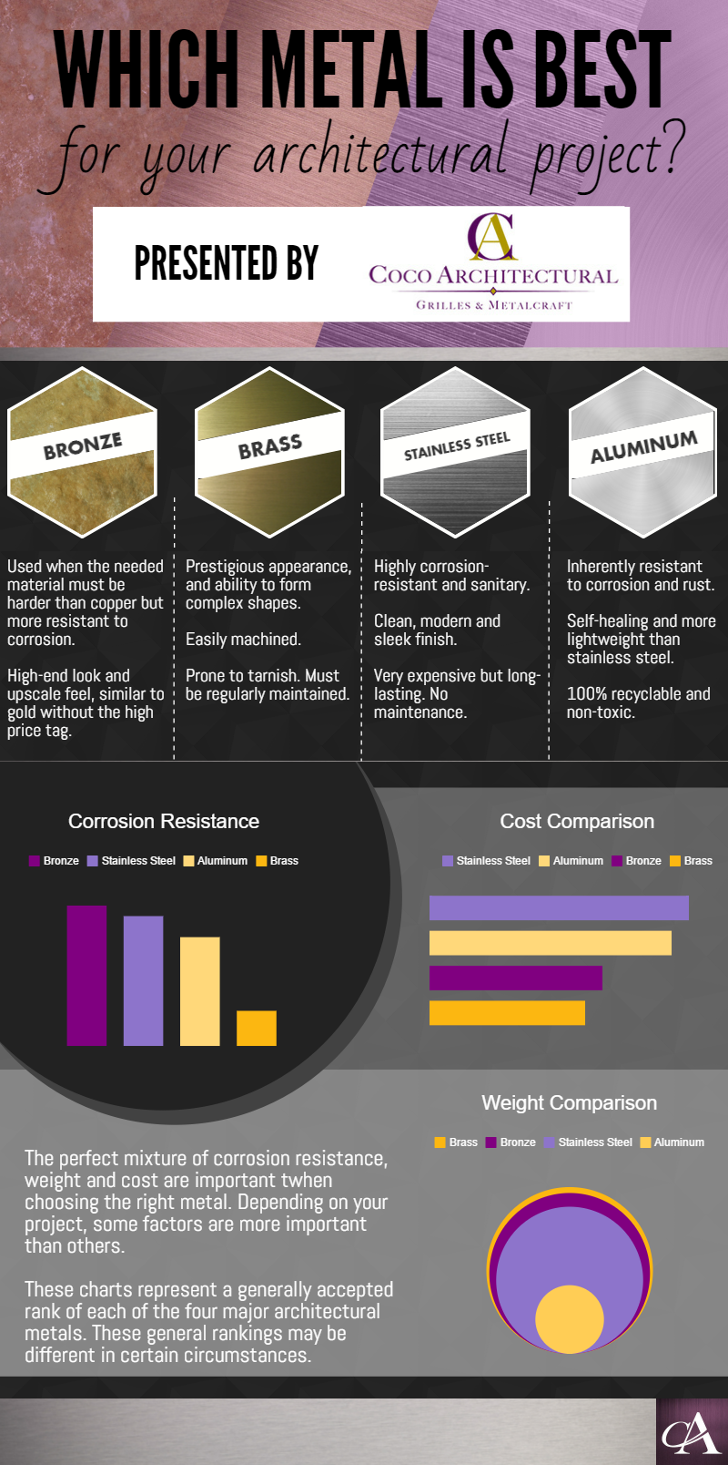 Infographic - The Right Metal for Your Project