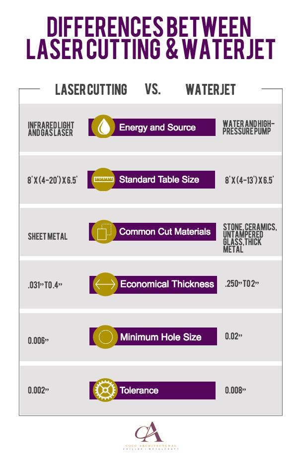Differences Between Laser Cutting and Waterjet
